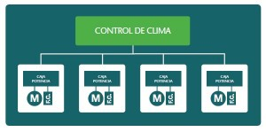 control clima invernadero